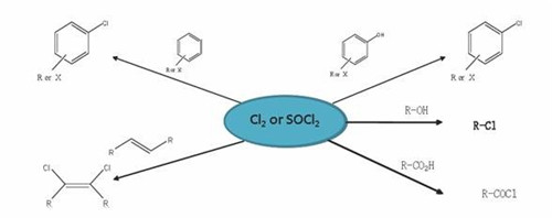 Chlorination Reactions